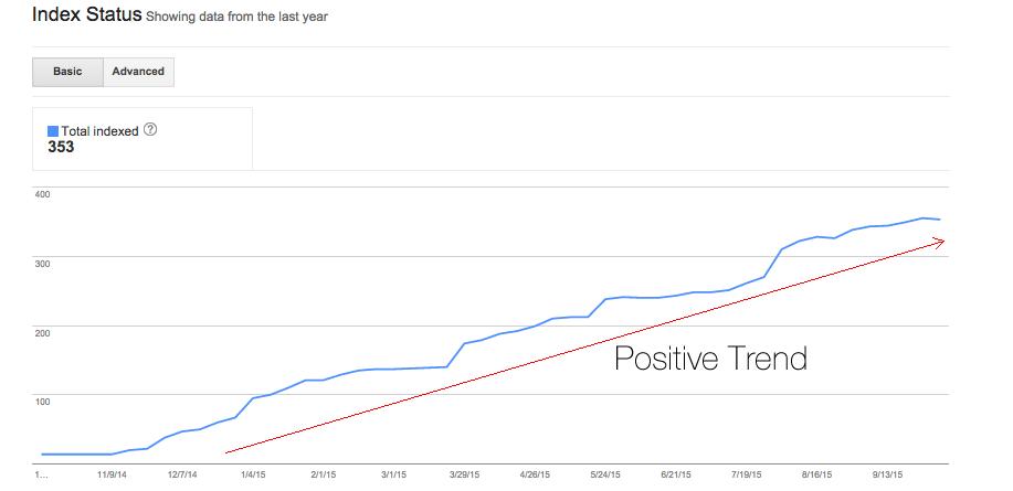 index-status-trend