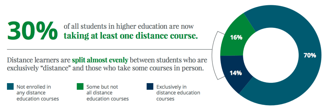 30% of students take distance learning courses