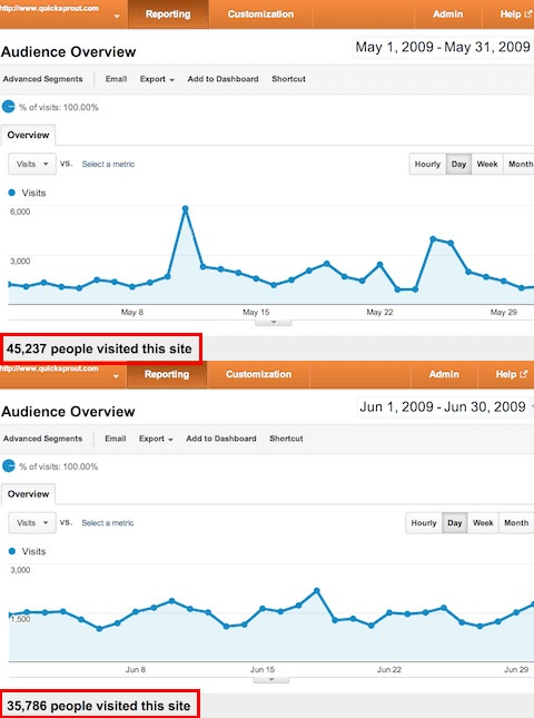 Neil Patel's blog traffic analytics