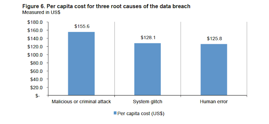 Disaster Recovery Plan - Cost per Breach Cause