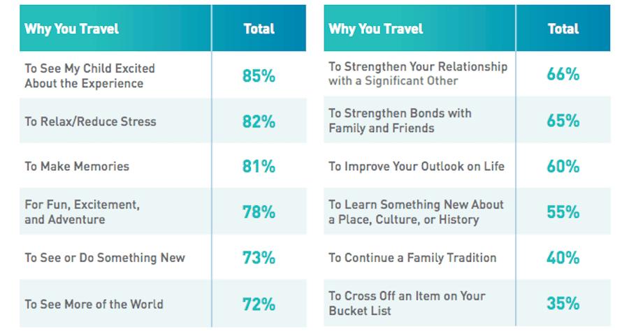 SoAV Reasons to Travel