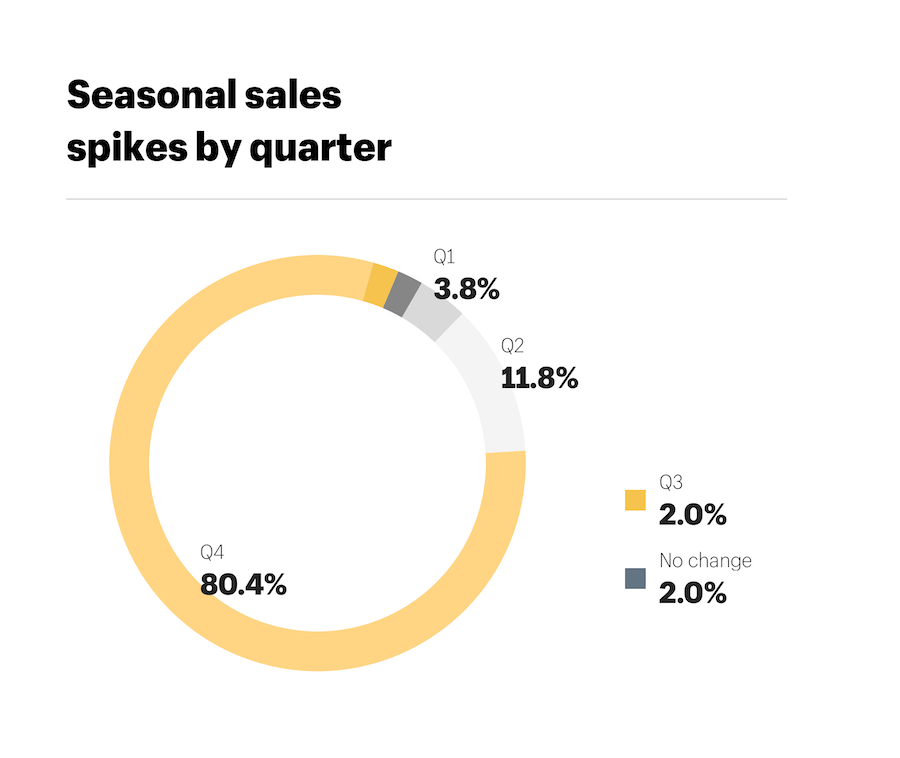 Shopify Seasonal Sales Quarters