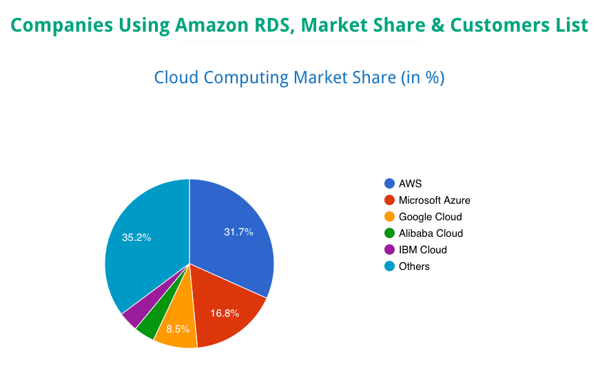 RDS market share